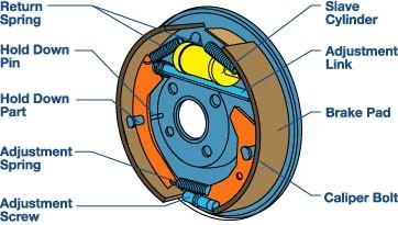 drum-brake-components